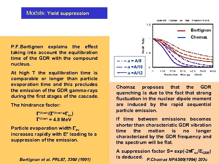 Models: Yield suppression Bortignon Chomaz P. F. Bortignon explains the effect taking into account