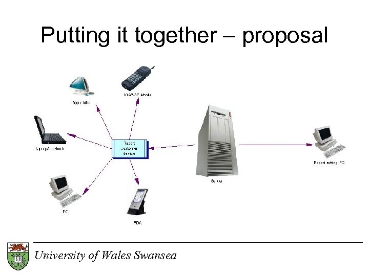 Putting it together – proposal University of Wales Swansea