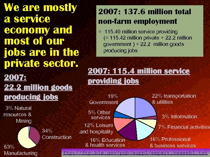 We are mostly a service economy and most of our jobs are in the