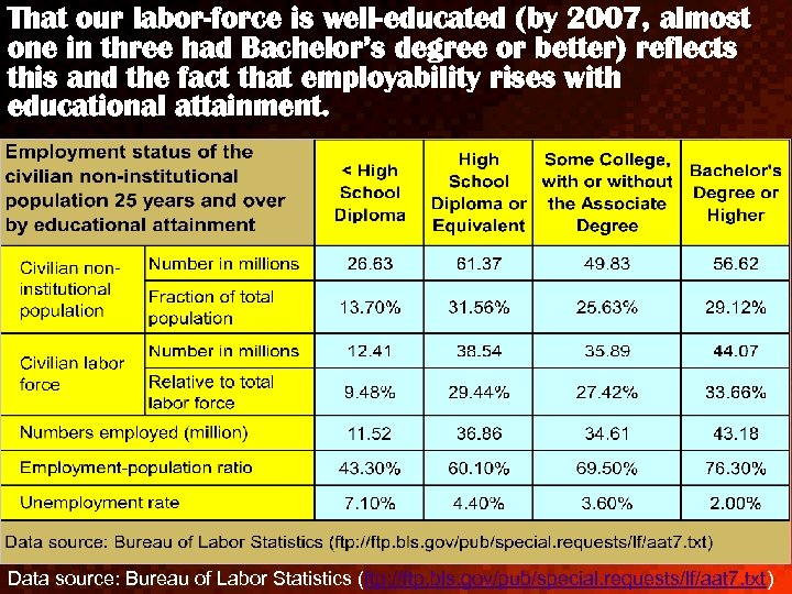 That our labor-force is well-educated (by 2007, almost one in three had Bachelor's degree