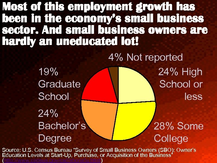 Most of this employment growth has been in the economy's small business sector. And