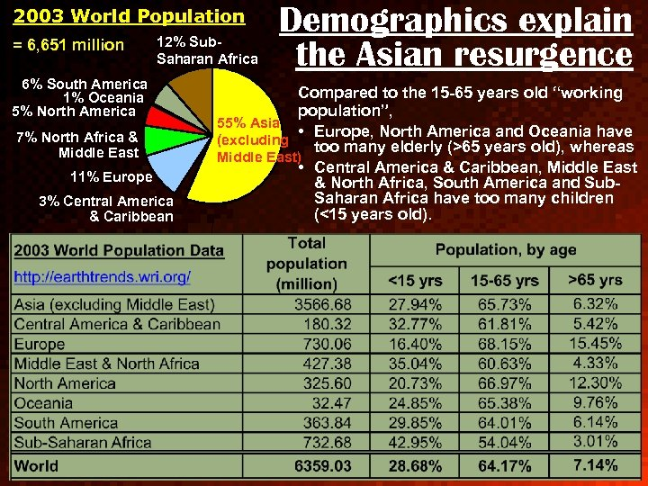 2003 World Population = 6, 651 million 12% Sub. Saharan Africa 6% South America