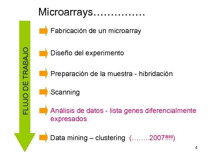 Microarrays…………… FLUJO DE TRABAJO Fabricación de un microarray Diseño del experimento Preparación de la