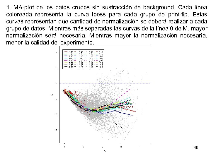 1. MA-plot de los datos crudos sin sustracción de background. Cada línea coloreada representa