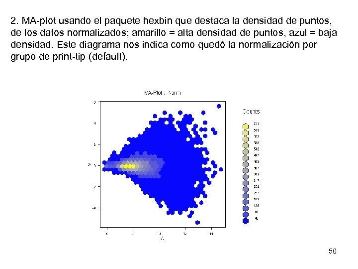 2. MA-plot usando el paquete hexbin que destaca la densidad de puntos, de los