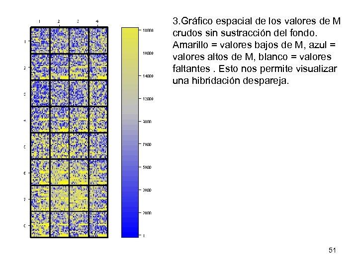 3. Gráfico espacial de los valores de M crudos sin sustracción del fondo. Amarillo