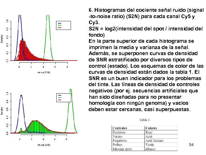 6. Histogramas del cociente señal ruido (signal -to-noise ratio) (S 2 N) para cada