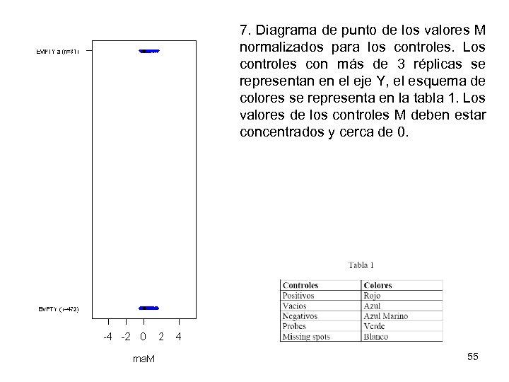 7. Diagrama de punto de los valores M normalizados para los controles. Los controles