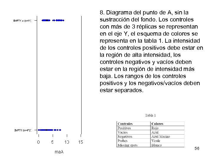 8. Diagrama del punto de A, sin la sustracción del fondo. Los controles con