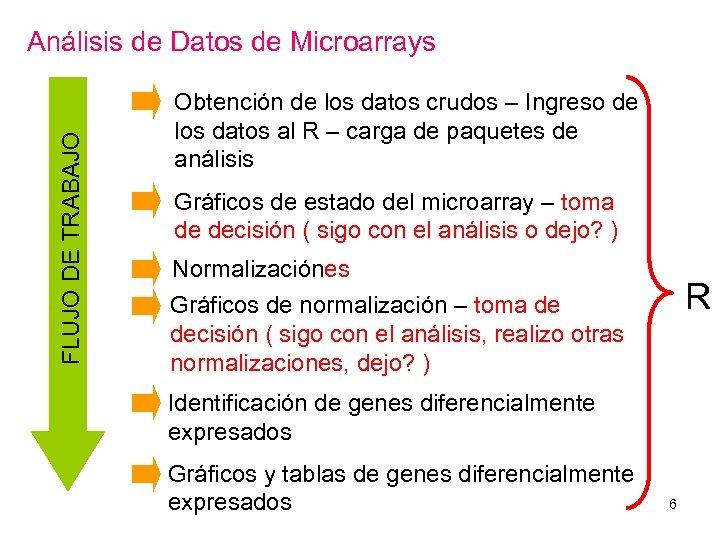 FLUJO DE TRABAJO Análisis de Datos de Microarrays Obtención de los datos crudos –
