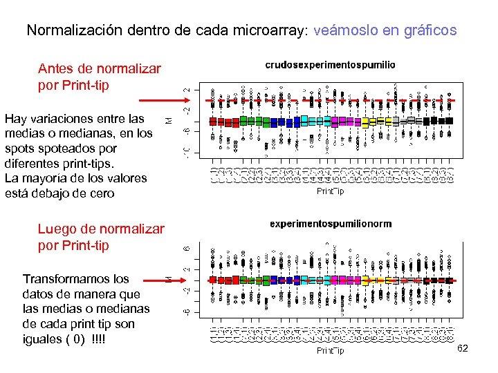 Normalización dentro de cada microarray: veámoslo en gráficos Antes de normalizar por Print-tip Hay