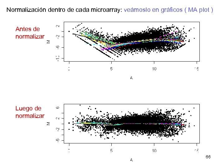 Normalización dentro de cada microarray: veámoslo en gráficos ( MA plot ) Antes de
