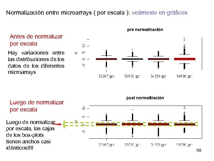 Normalización entre microarrays ( por escala ): veámoslo en gráficos Antes de normalizar por