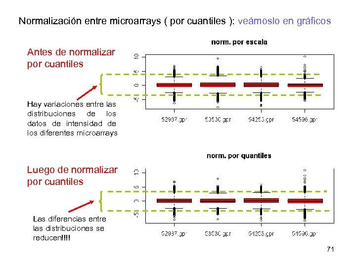 Normalización entre microarrays ( por cuantiles ): veámoslo en gráficos Antes de normalizar por
