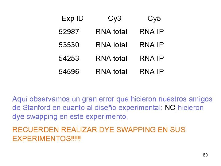 Exp ID Cy 3 Cy 5 52987 RNA total RNA IP 53530 RNA total