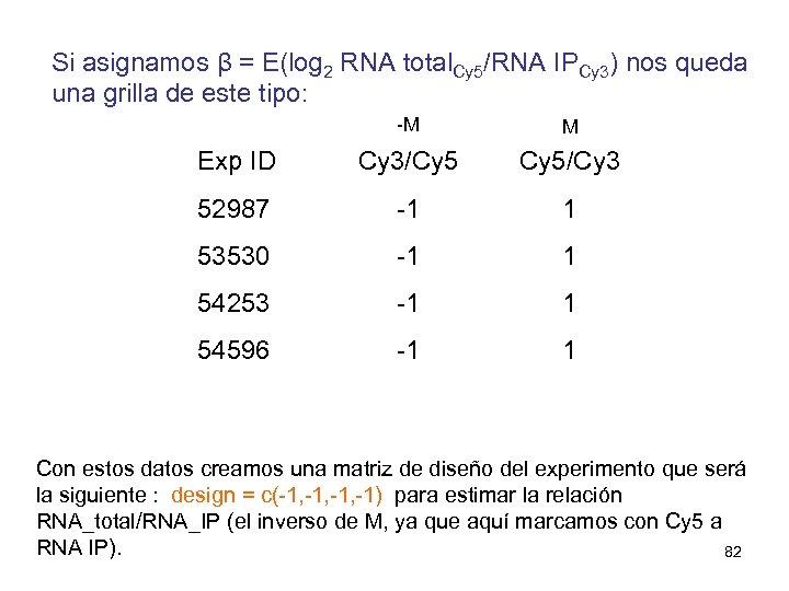 Si asignamos β = E(log 2 RNA total. Cy 5/RNA IPCy 3) nos queda