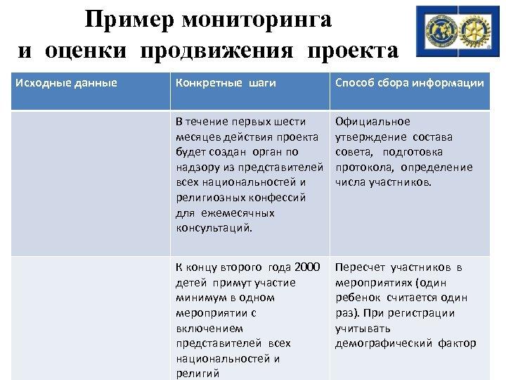 Пример мониторинга и оценки продвижения проекта Исходные данные Конкретные шаги Способ сбора информации В