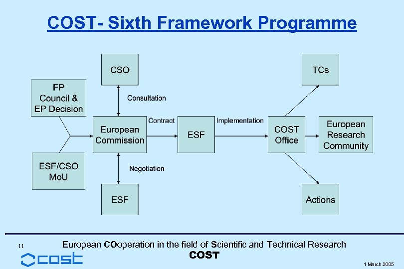 COST- Sixth Framework Programme 11 European COoperation in the field of Scientific and Technical