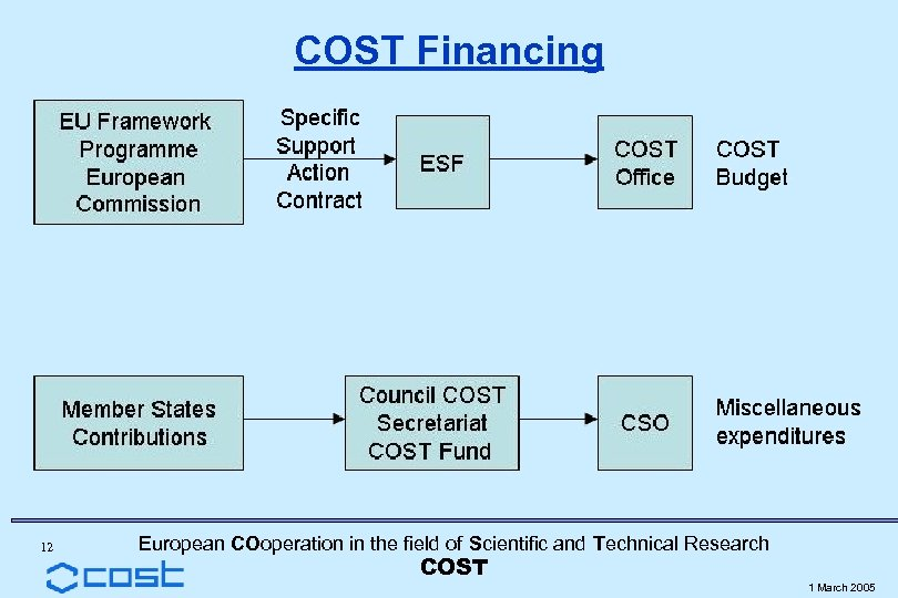 COST Financing 12 European COoperation in the field of Scientific and Technical Research COST