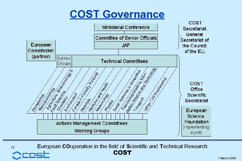 COST Governance 13 European COoperation in the field of Scientific and Technical Research COST