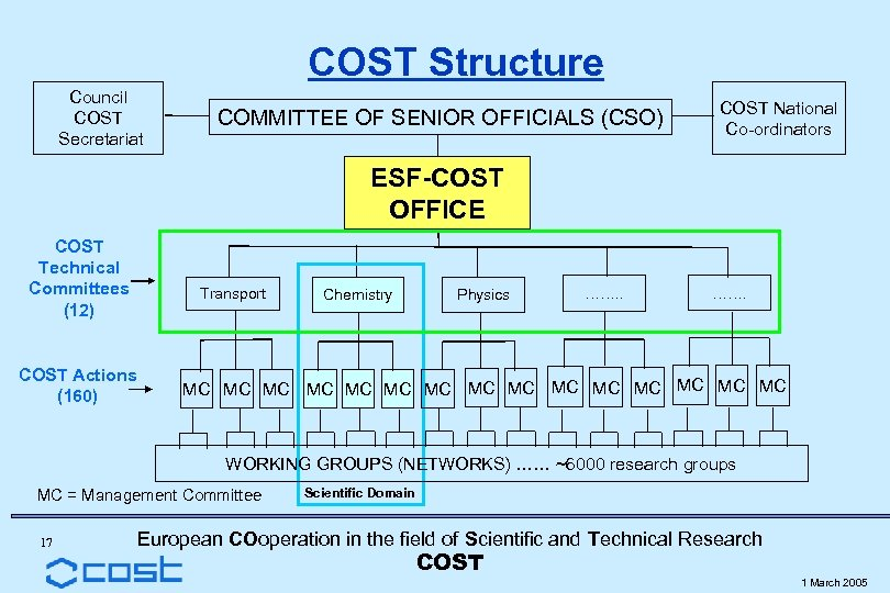 COST Structure Council COST Secretariat COMMITTEE OF SENIOR OFFICIALS (CSO) COST National Co-ordinators ESF-COST
