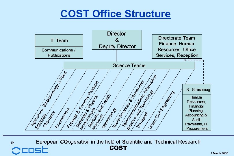COST Office Structure 19 European COoperation in the field of Scientific and Technical Research
