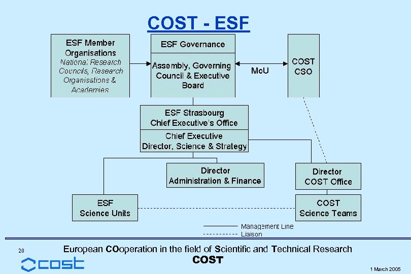 COST - ESF 20 European COoperation in the field of Scientific and Technical Research