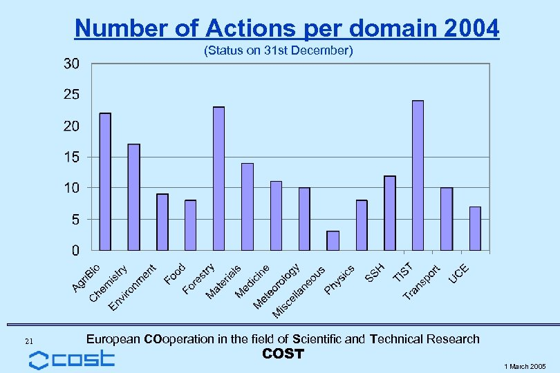 Number of Actions per domain 2004 (Status on 31 st December) 21 European