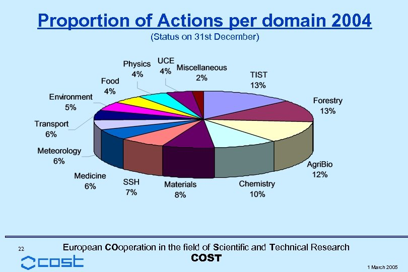 Proportion of Actions per domain 2004 (Status on 31 st December) 22 European COoperation