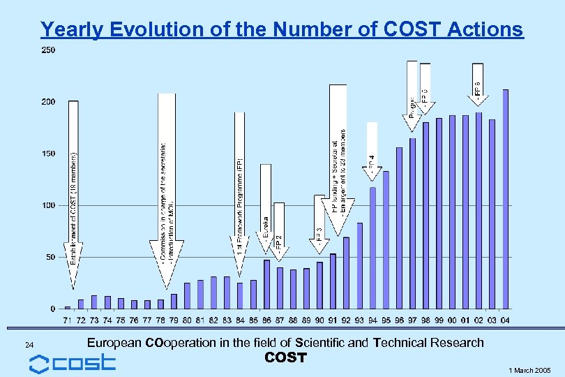Yearly Evolution of the Number of COST Actions 24 European COoperation in the field