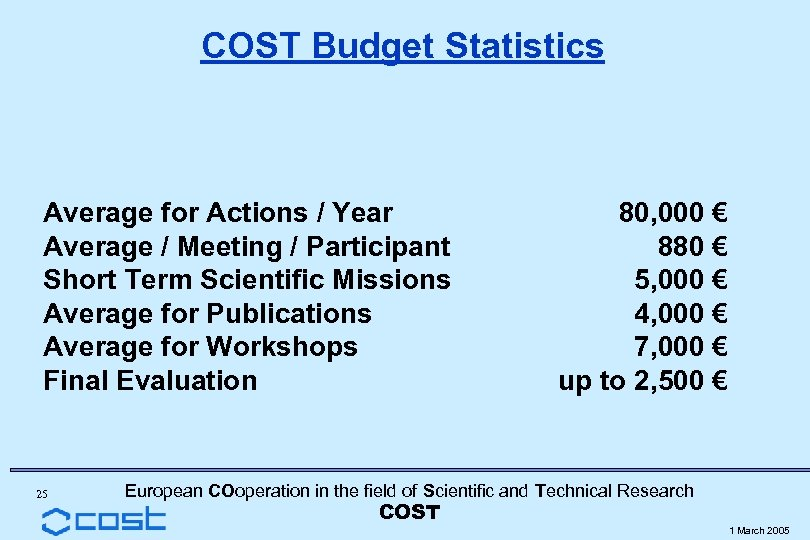 COST Budget Statistics Average for Actions / Year Average / Meeting / Participant Short