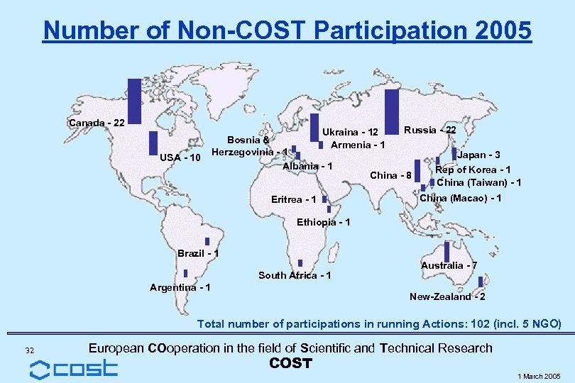 Number of Non-COST Participation 2005 Canada - 22 Ukraina - 12 Armenia - 1