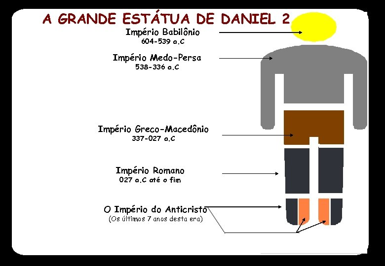 A GRANDE ESTÁTUA DE DANIEL 2 Império Babilônio 604 -539 a. C Império Medo-Persa