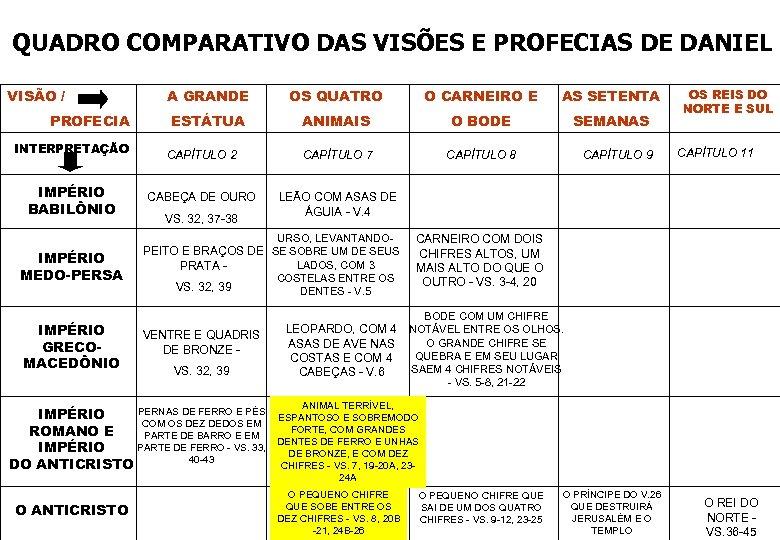QUADRO COMPARATIVO DAS VISÕES E PROFECIAS DE DANIEL VISÃO / PROFECIA INTERPRETAÇÃO IMPÉRIO BABILÔNIO