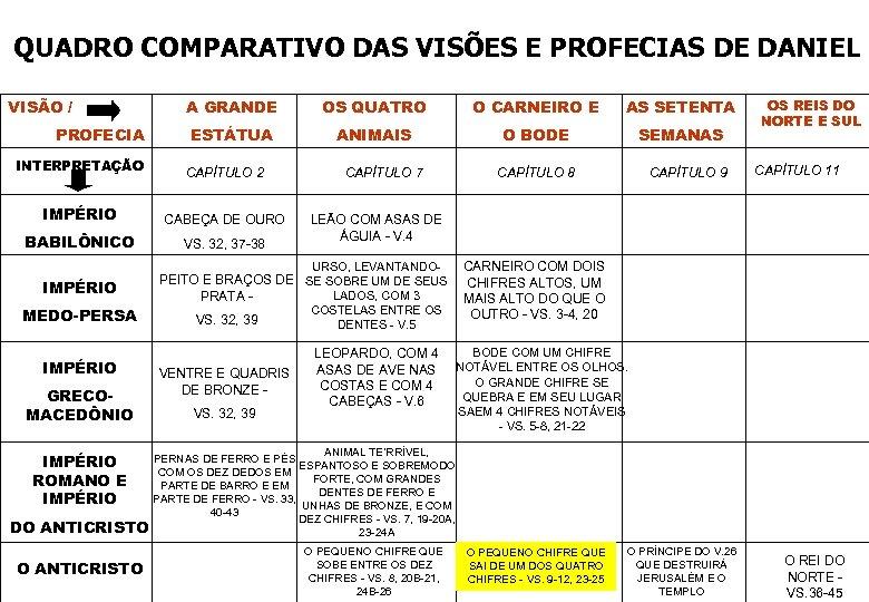 QUADRO COMPARATIVO DAS VISÕES E PROFECIAS DE DANIEL VISÃO / PROFECIA A GRANDE OS