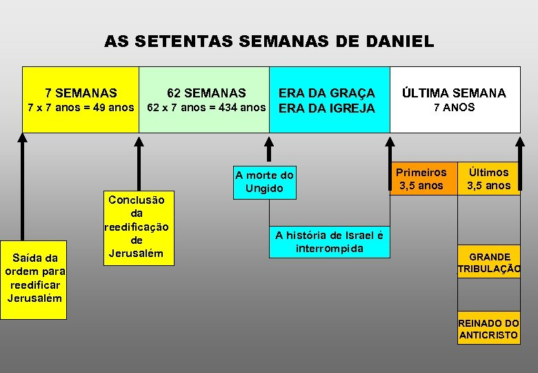 AS SETENTAS SEMANAS DE DANIEL 7 SEMANAS 7 x 7 anos = 49 anos