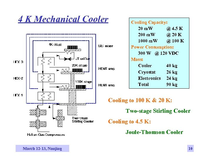 4 K Mechanical Cooler Cooling Capacity: 20 m. W @ 4. 5 K 200