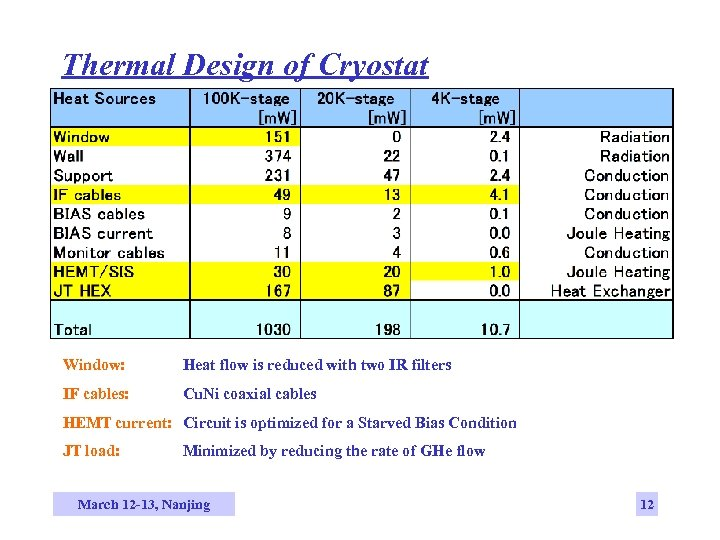 Thermal Design of Cryostat Window: Heat flow is reduced with two IR filters IF