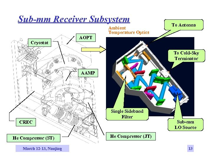 Sub-mm Receiver Subsystem Cryostat AOPT Ambient Temperature Optics To Antenna To Cold-Sky Terminator AAMP