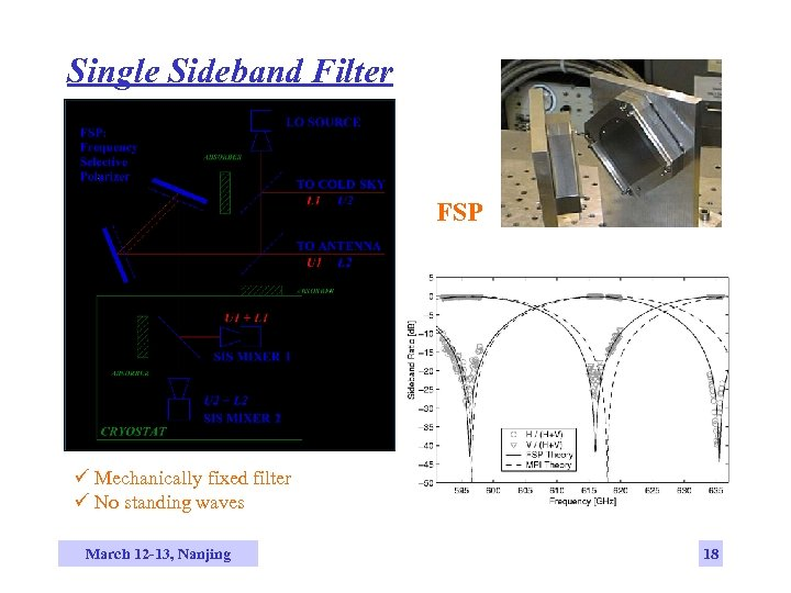 Single Sideband Filter FSP ü Mechanically fixed filter ü No standing waves March 12