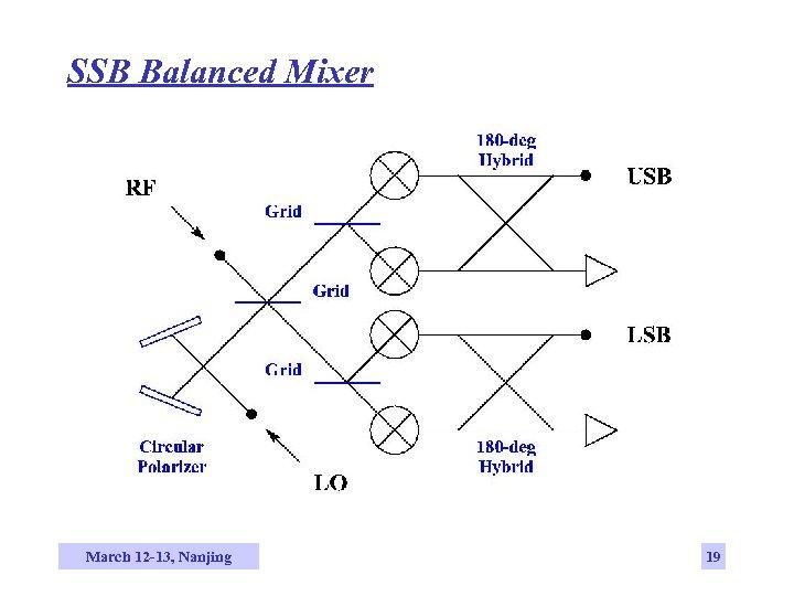 SSB Balanced Mixer March 12 -13, Nanjing 19