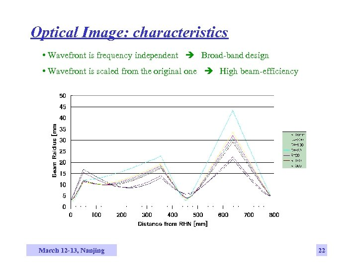 Optical Image: characteristics • Wavefront is frequency independent Broad-band design • Wavefront is scaled