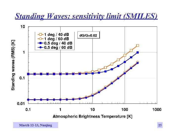 Standing Waves: sensitivity limit (SMILES) March 12 -13, Nanjing 25