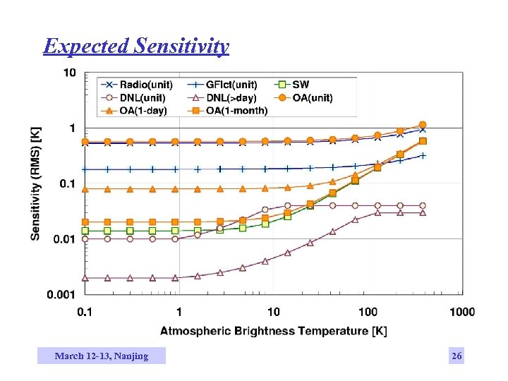 Expected Sensitivity March 12 -13, Nanjing 26
