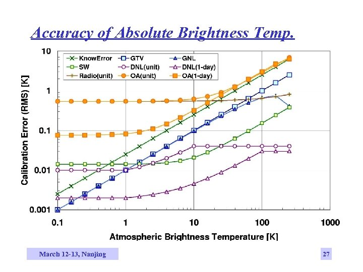 Accuracy of Absolute Brightness Temp. March 12 -13, Nanjing 27