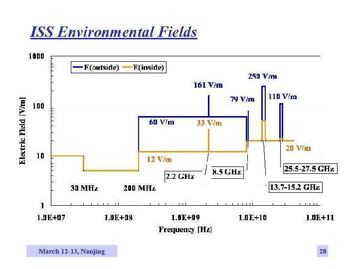ISS Environmental Fields March 12 -13, Nanjing 28