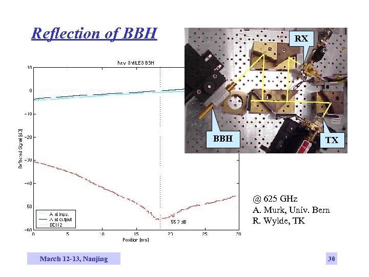 Reflection of BBH RX BBH TX @ 625 GHz A. Murk, Univ. Bern R.