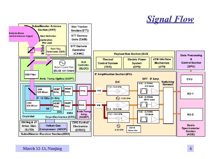 Signal Flow March 12 -13, Nanjing 6