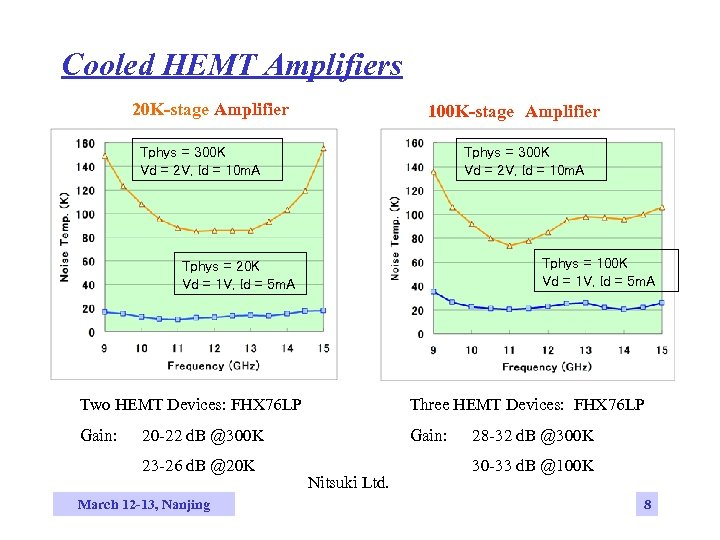 Cooled HEMT Amplifiers 20 K-stage Amplifier 100 K-stage Amplifier Tphys = 300 K Vd =