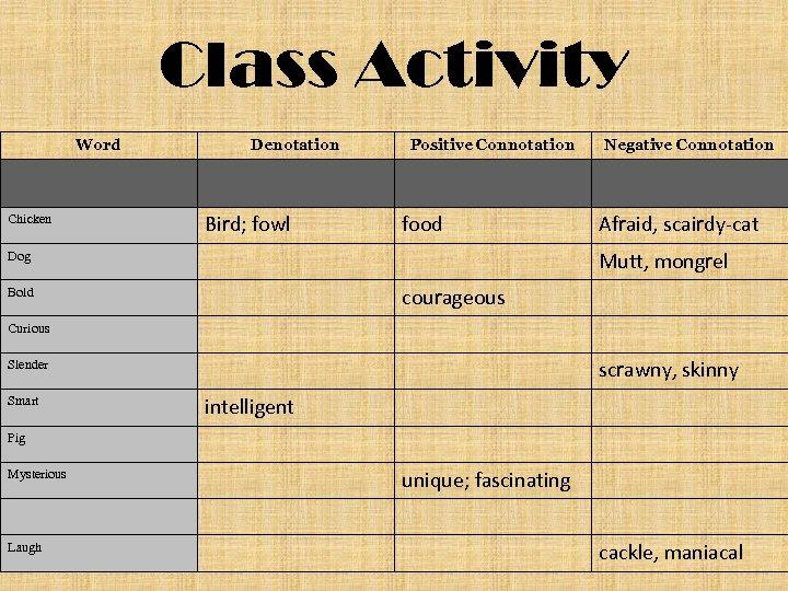 Class Activity Word Chicken Denotation Bird; fowl Positive Connotation food Negative Connotation Afraid, scairdy-cat